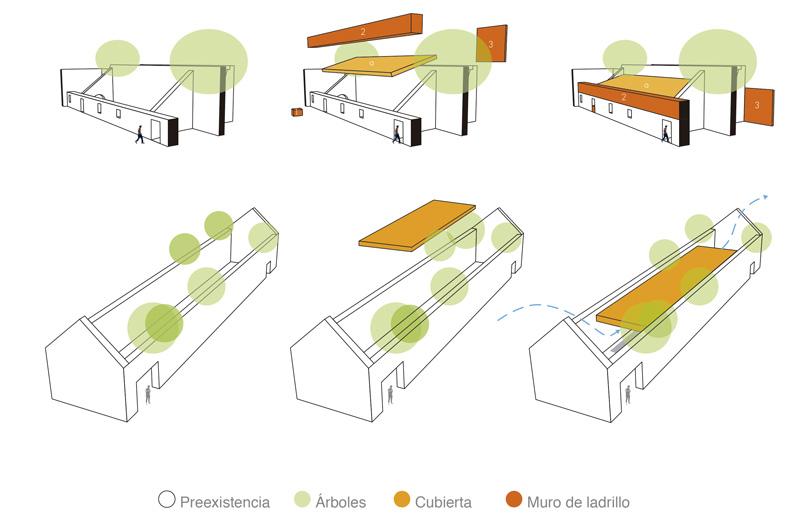 Intenciones Centro Comunal Apanquetzalco